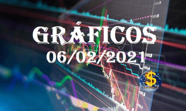 54 GRÁFICOS 1ª Semana de FEBRERO, publicados &NO publicados que vamos comentando en el FORO(06/02/2021)